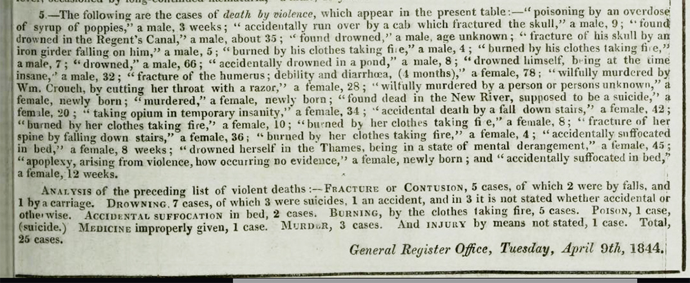 Account of accidental deaths In the first week of April. 1844